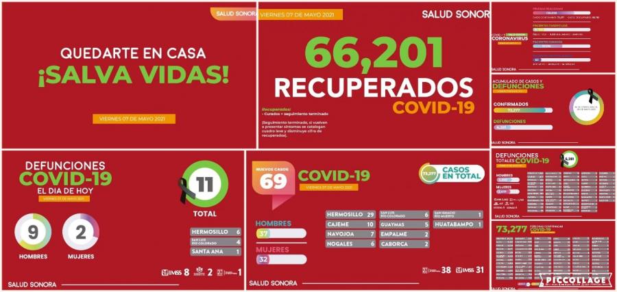 Confirma Secretaría de Salud 11 decesos más y 69 nuevos casos por COVID-19 en Sonora